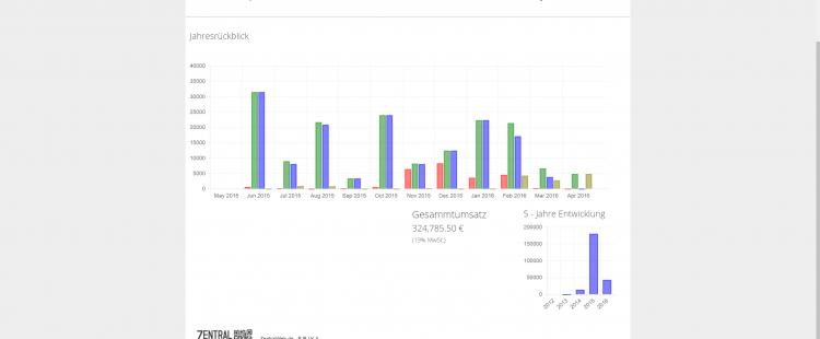 Marktplatzanbindung automatisieren oder Verkäufe bei Amazon und Ebay mit Magento M2E und Erika automatisieren
